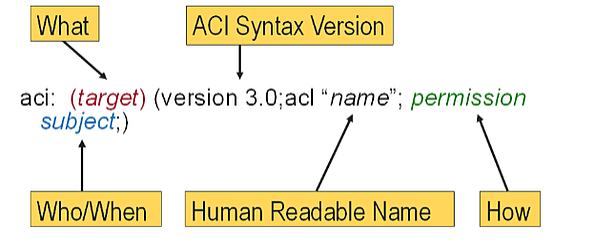 ACISyntax