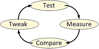 IterativePerfTesting
